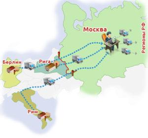 Международные грузоперевозки из России в Европу